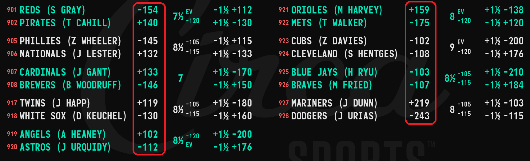 Baseball betting odds board from Circa Sports with the moneylines highlighted.